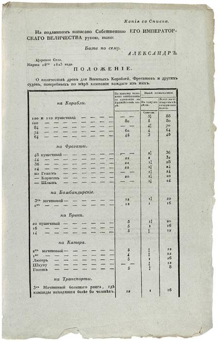 Мнение Государственного Совета онедостатке дров насудах... 18марта 1823г.